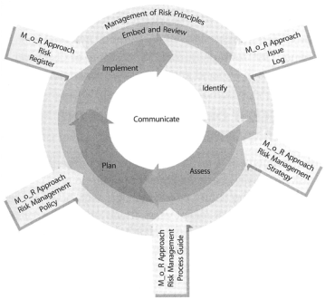Management of Risk Framework from OCG